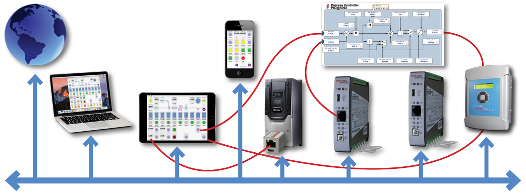 drive.web. is an entirely new Internet accessible distributed control technology for machine or process controls.
